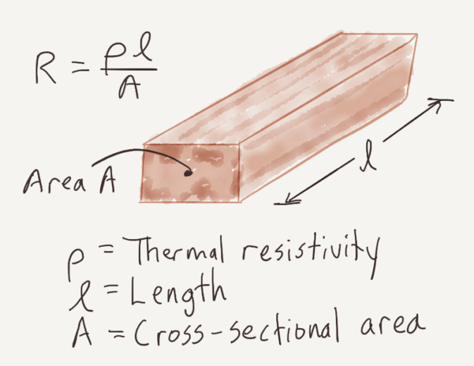 Thermal Resistance of a Rod