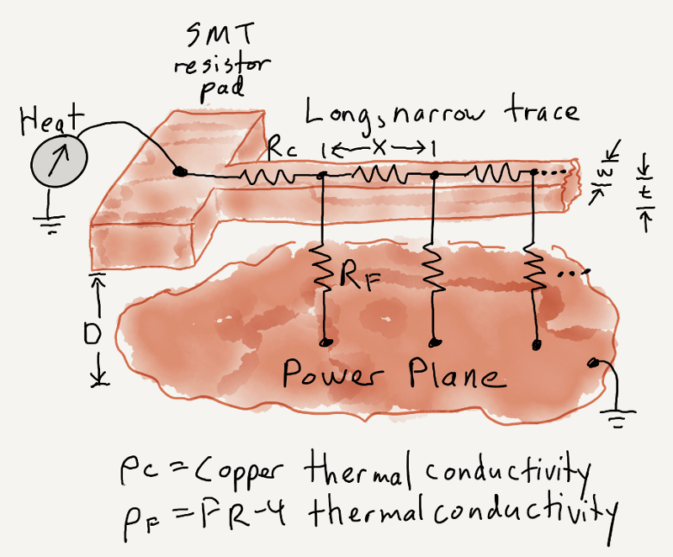 Thermal Model for Printed Circuit Board Trace