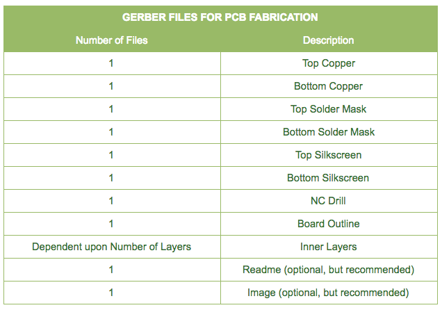 Gerber files for PCB fabrication